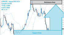 EURAUD Buy Signal (August 5th 2015)