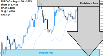 EURCAD Sell Signal (August 10th 2015)