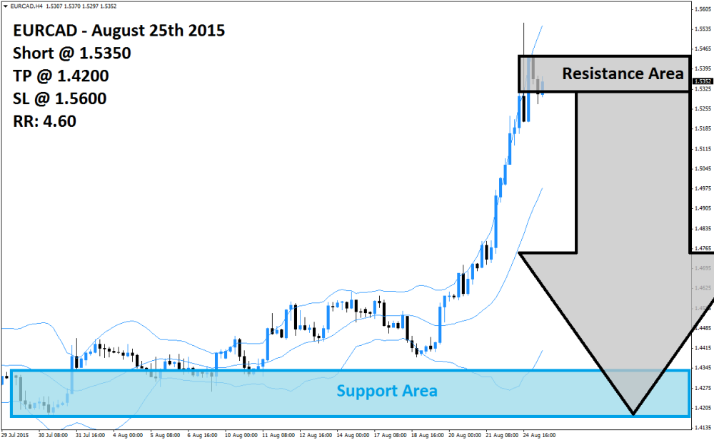 EURCAD Sell Signal (August 25th 2015)