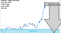 EURCAD Sell Signal (August 25th 2015)