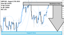 GBPCAD Sell Signal (August 17th 2015)
