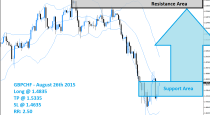 GBPCHF Buy Signal (August 26th 2015)