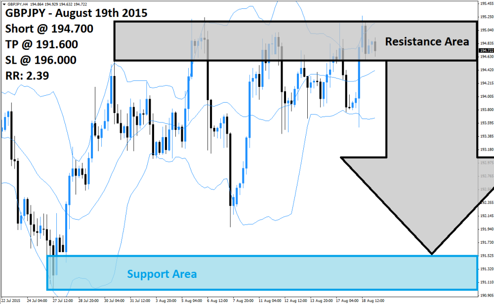 GBPJPY Sell Signal (August 19th 2015)