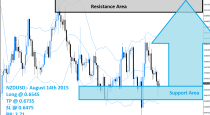 NZDUSD Buy Signal (August 14th 2015)