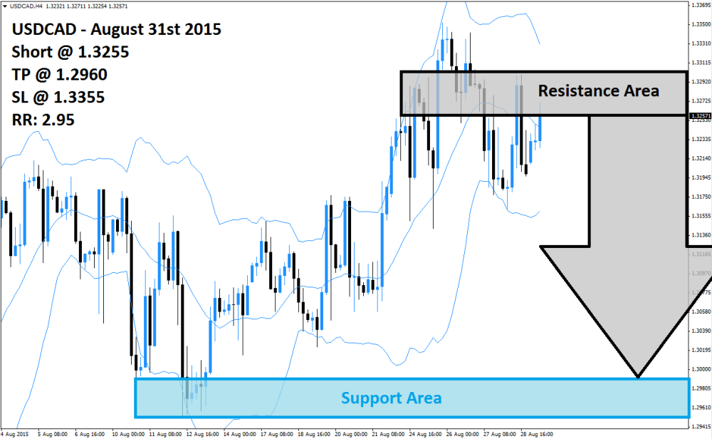 USDCAD Sell Signal (August 31st 2015)
