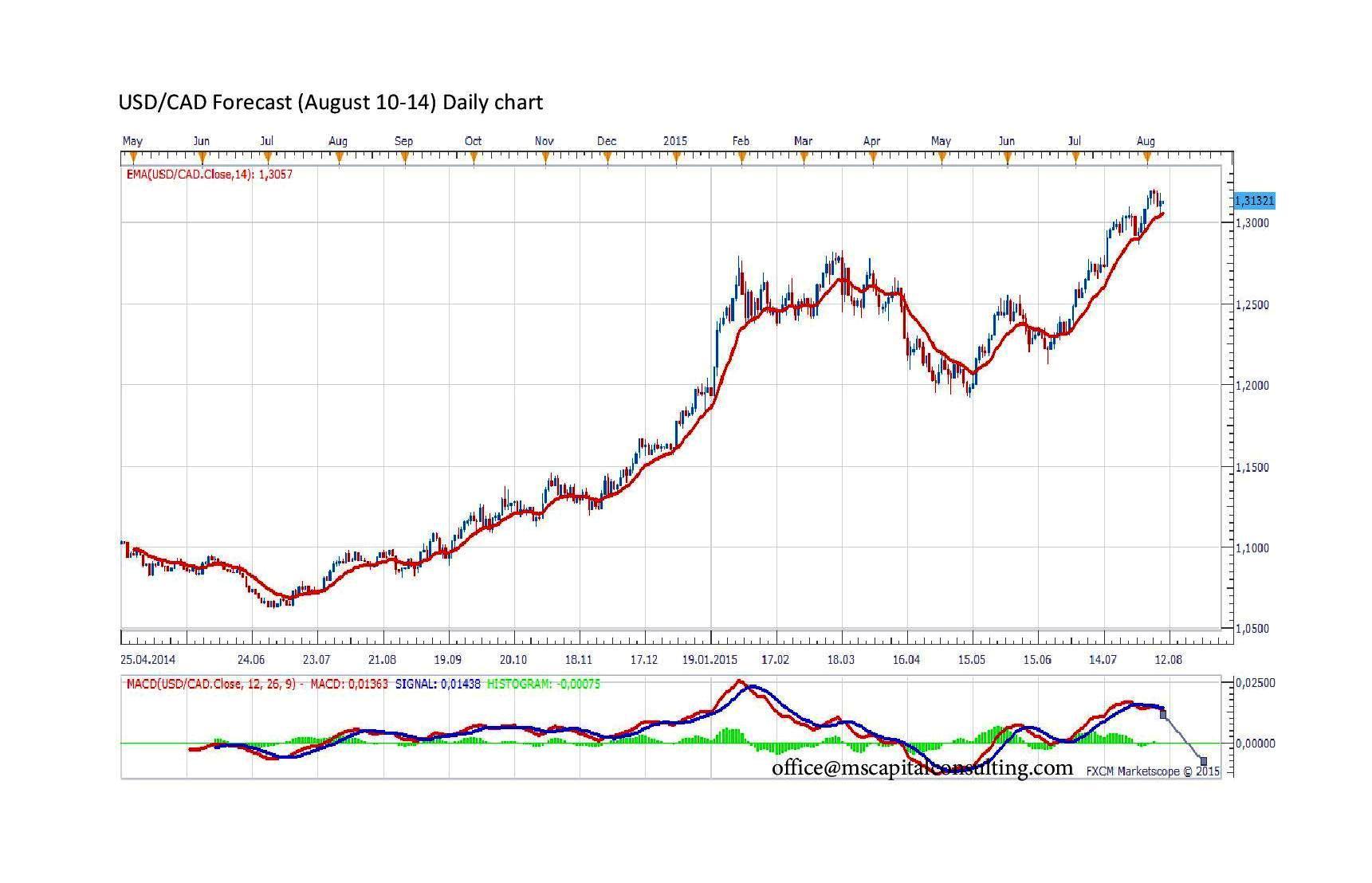 Commodity options trading how toronto