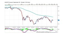 FORECAST BY MARIUS GHISEA – AUD/JPY (September 28-October 2)