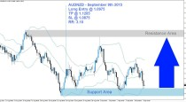 AUDNZD Buy Signal (September 9th 2015)