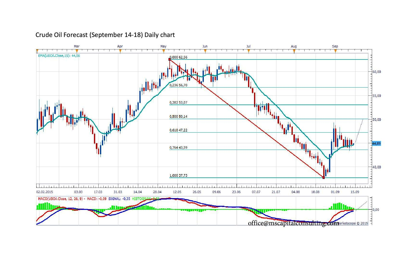 Forex oil price chart