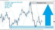 EURUSD Buy Signal (September 28th 2015)