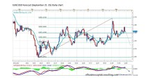 FORECAST BY MARIUS GHISEA – EUR/USD (September 21-25)