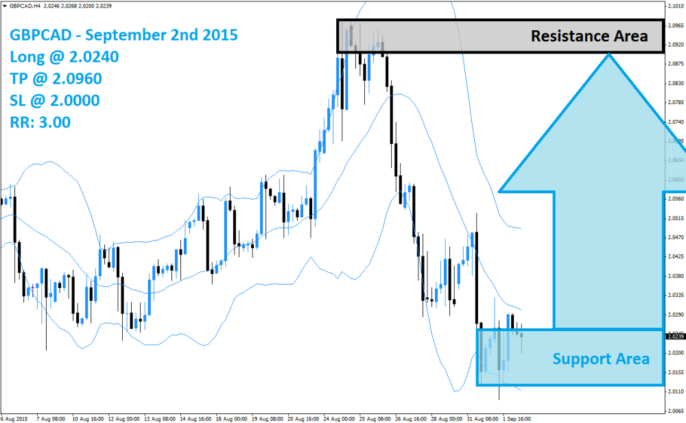 GBPCAD Buy Signal (September 2nd 2015)