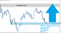 GBPJPY Buy Signal (September 24th 2015)