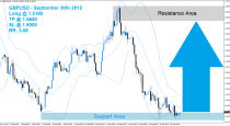 GBPUSD Buy Signal (September 30th 2015)