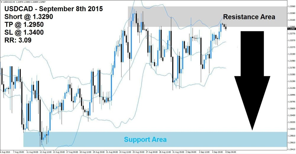 USDCAD Sell Signal (September 8th 2015)