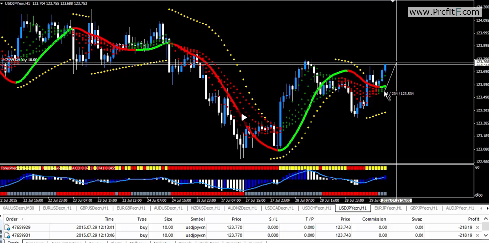 Real technologies forex trading time