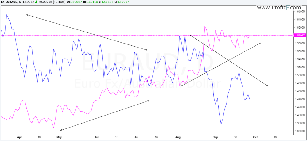 1_Currency Correlations EURAUD-AUDCAD