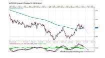 FORECAST BY MARIUS GHISEA – AUD/USD (October 19-23)