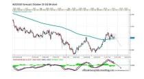 FORECAST BY MARIUS GHISEA – AUD/USD (October 19-23)
