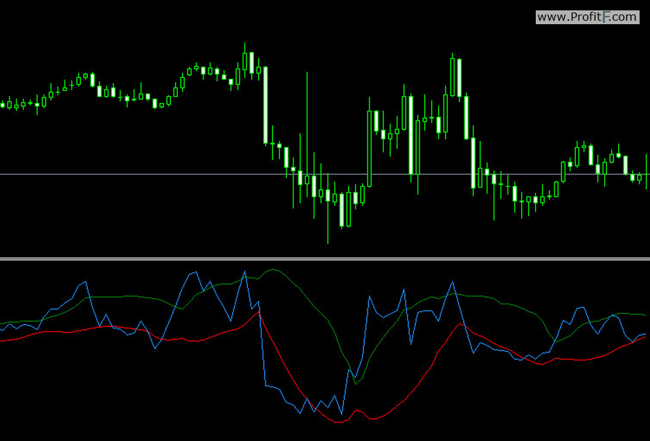 Forex charts indicators