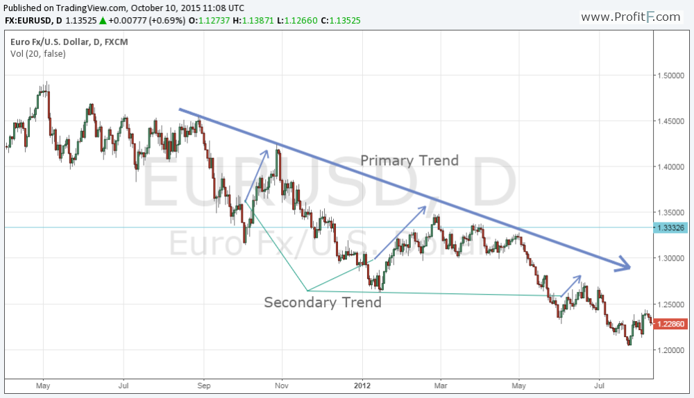 Dow Theory chart 3