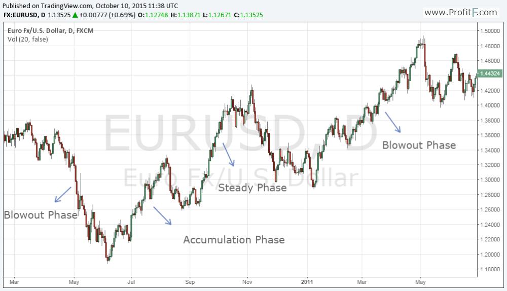 Dow Theory chart 4