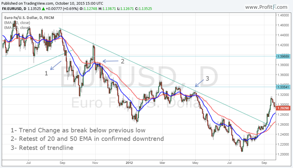 Dow Theory chart 6