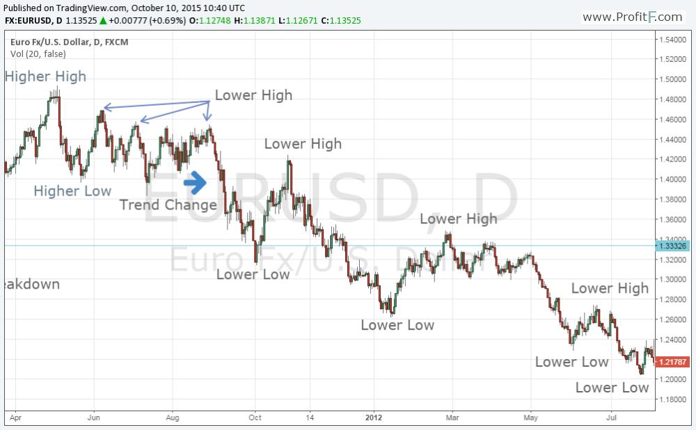 Dow theory chart 2