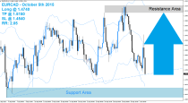 EURCAD Buy Signal (October 5th 2015)