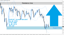 EURCHF Buy Signal (October 19th 2015)
