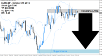 EURGBP Sell Signal (October 7th 2015)