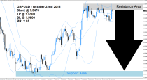 GBPUSD Sell Signal (October 22nd 2015)