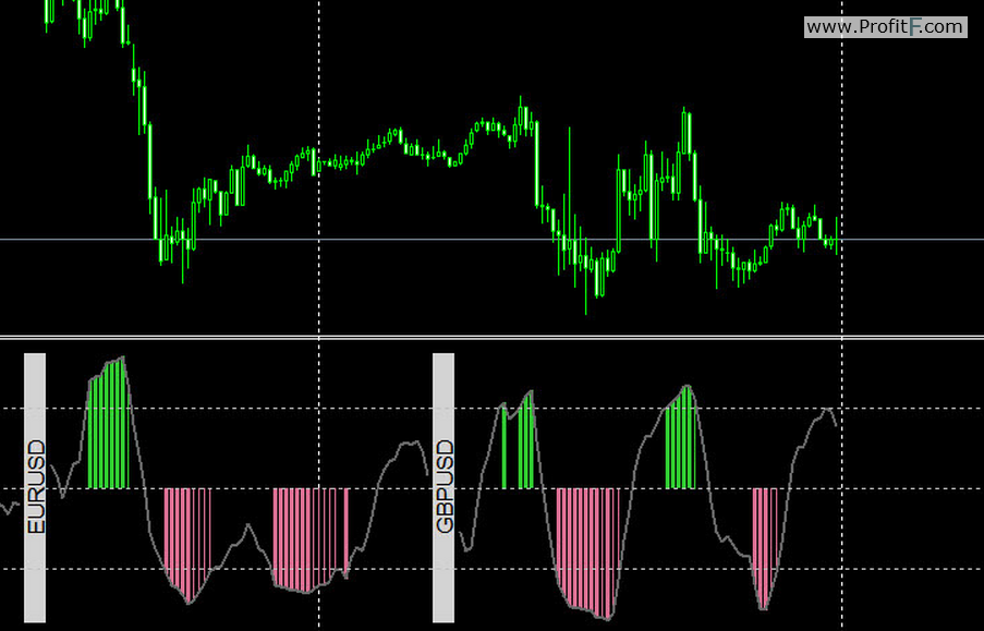 Multi pair rsi