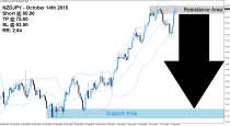 NZDJPY Sell Signal (October 14th 2015)