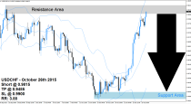 USDCHF Sell Signal (October 27th 2015)