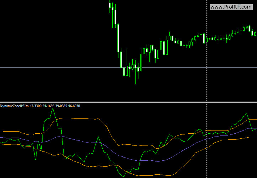 dinamic rsi indicator