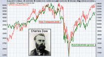 Dow Theory  – Free ebooks