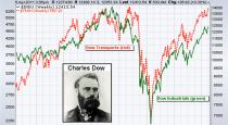 Dow Theory  – Free ebooks