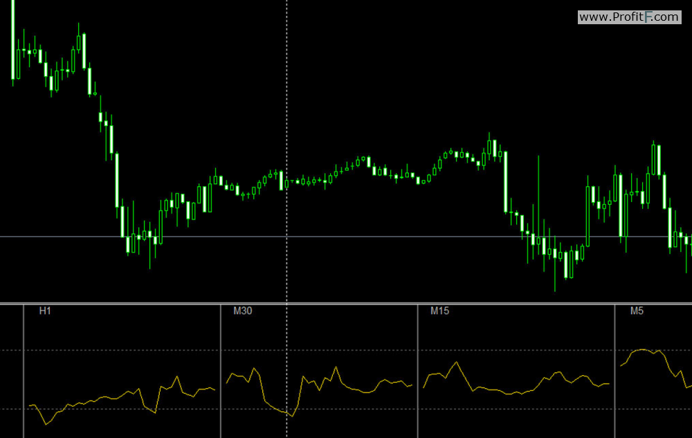 rsi indicators multi
