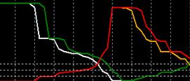 SurfX indicator
