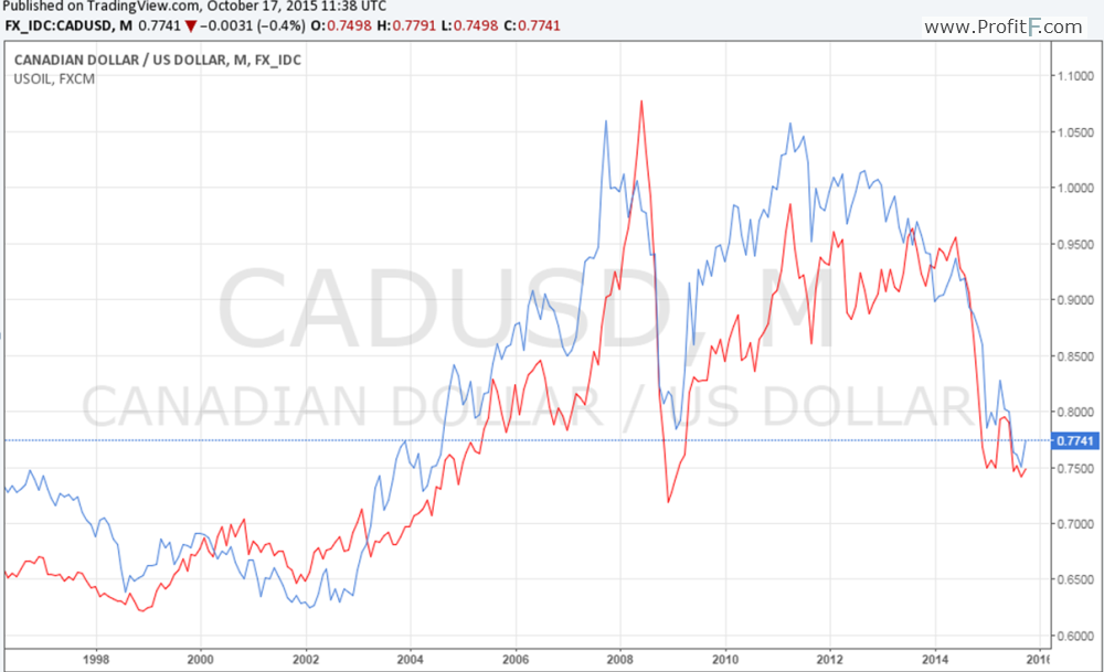 usdcad and oil chart