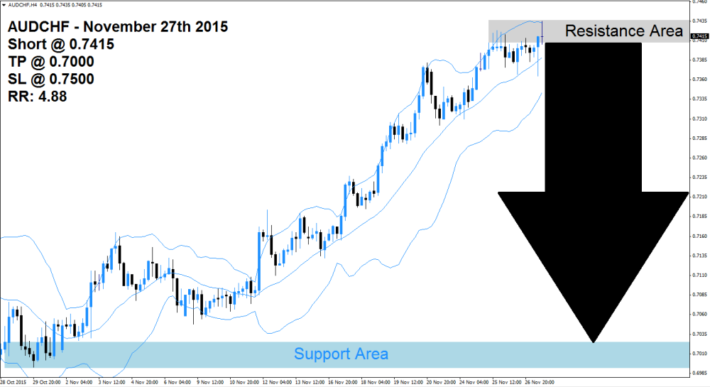 AUDCHF Sell Signal (November 27th 2015) - ProfitF - Website for Forex, Binary options Traders ...