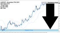 AUDCHF Sell Signal (November 27th 2015)