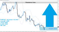 EURCAD Buy Signal (November 11th 2015)
