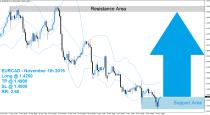 EURCAD Buy Signal (November 11th 2015)