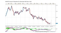 FORECAST BY MARIUS GHISEA- EUR/JPY (November 30-December 5)