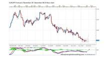 FORECAST BY MARIUS GHISEA- EUR/JPY (November 30-December 5)