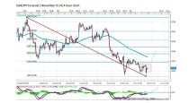 FORECAST BY MARIUS GHISEA – EUR/JPY (November 9-14)