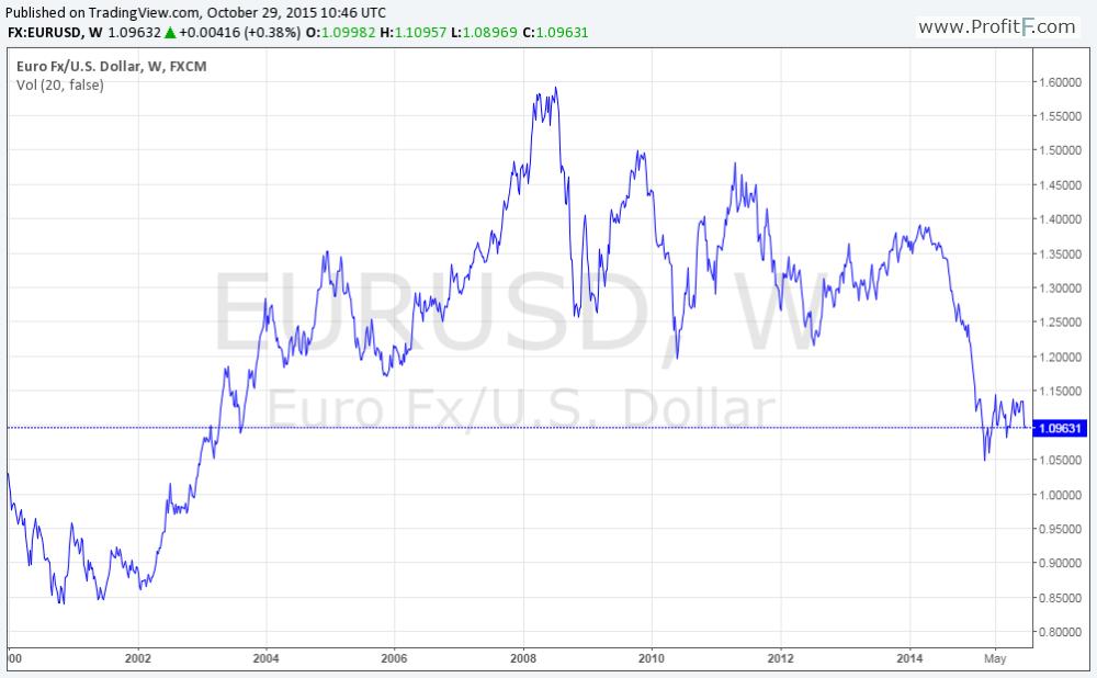EURUSD since 2000