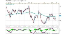 FORECAST BY MARIUS GHISEA – GBP/USD (November 2-6)